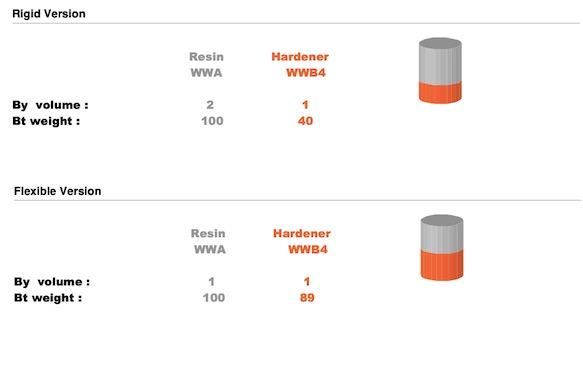 Resoltech WWA epoxy mixing ratio.