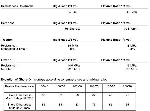 Resoltech WWA mechanical characteristics.